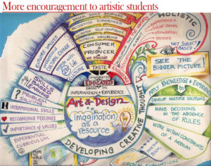More encouragement to artistic students_Shine Consultancy_ Study abroad
