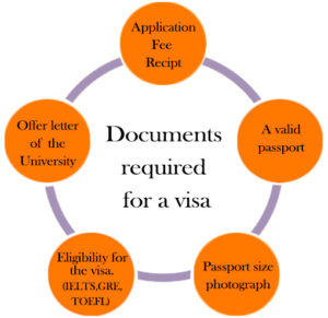 Documents required for visa_ shine consultancy_ study abroad